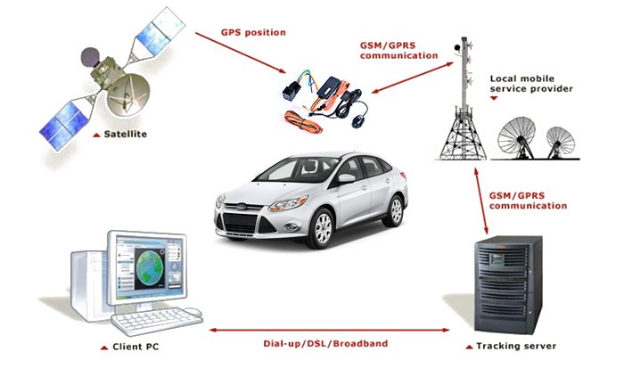 Typical application of GPS car tracker TK116