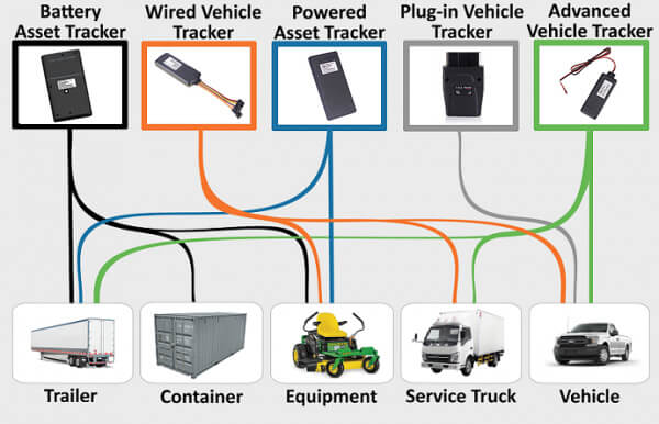the application of asset tracking devices