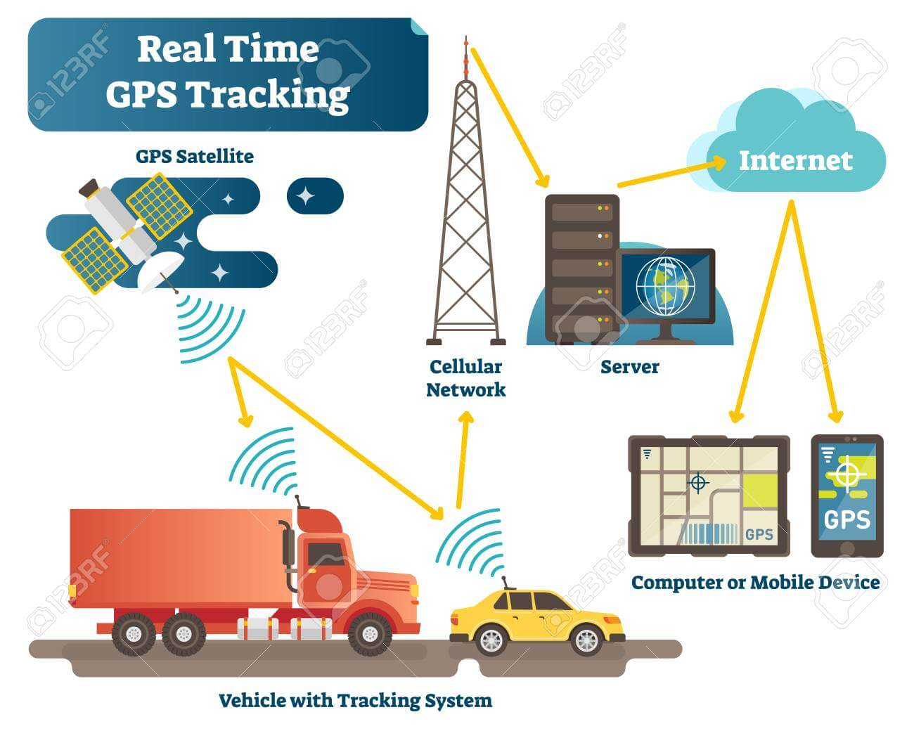 Real time GPS Tracking System