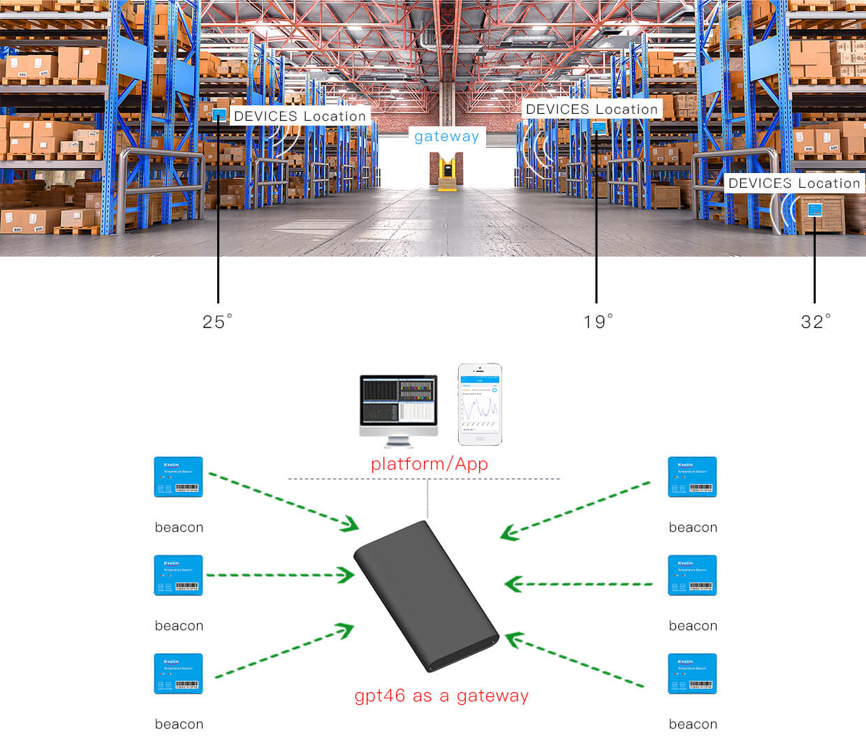 Warehouse temperature monitoring solution